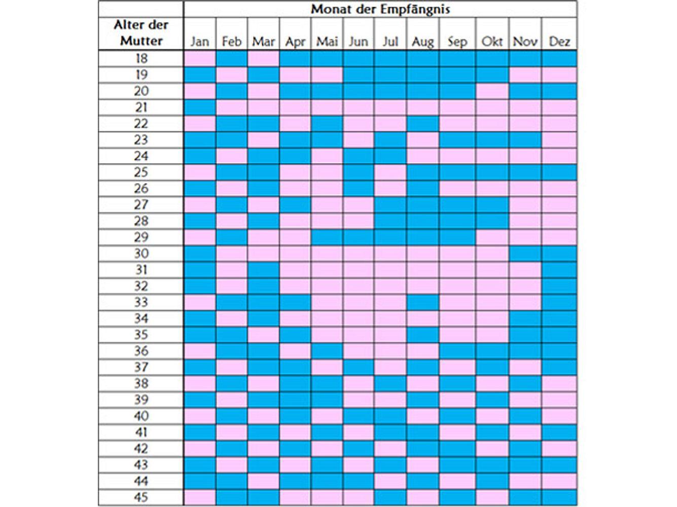 Chinesischer geschlecht kalender bestimmen Chinesischer Empfängniskalender: