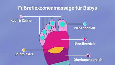 Mit dieser Reflexzonenmassage kannst du die Schmerzen deines Kindes lindern. - Foto: Wunderweib